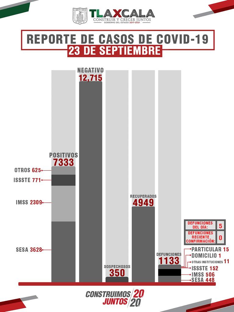 Confirma SESA 49 personas recuperadas, 5 defunciones y 31 casos positivos en Tlaxcala de COVID-19