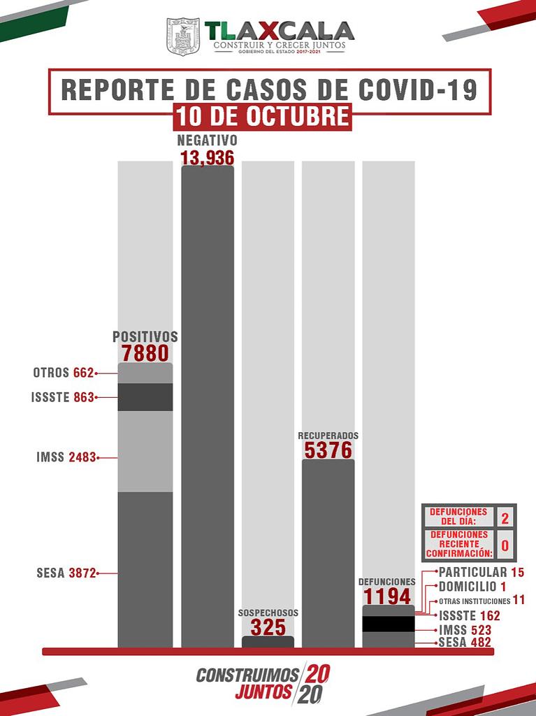 Confirma SESA 105 personas recuperadas, 2 defunciones y 27 casos positivos en Tlaxcala de COVID-19
