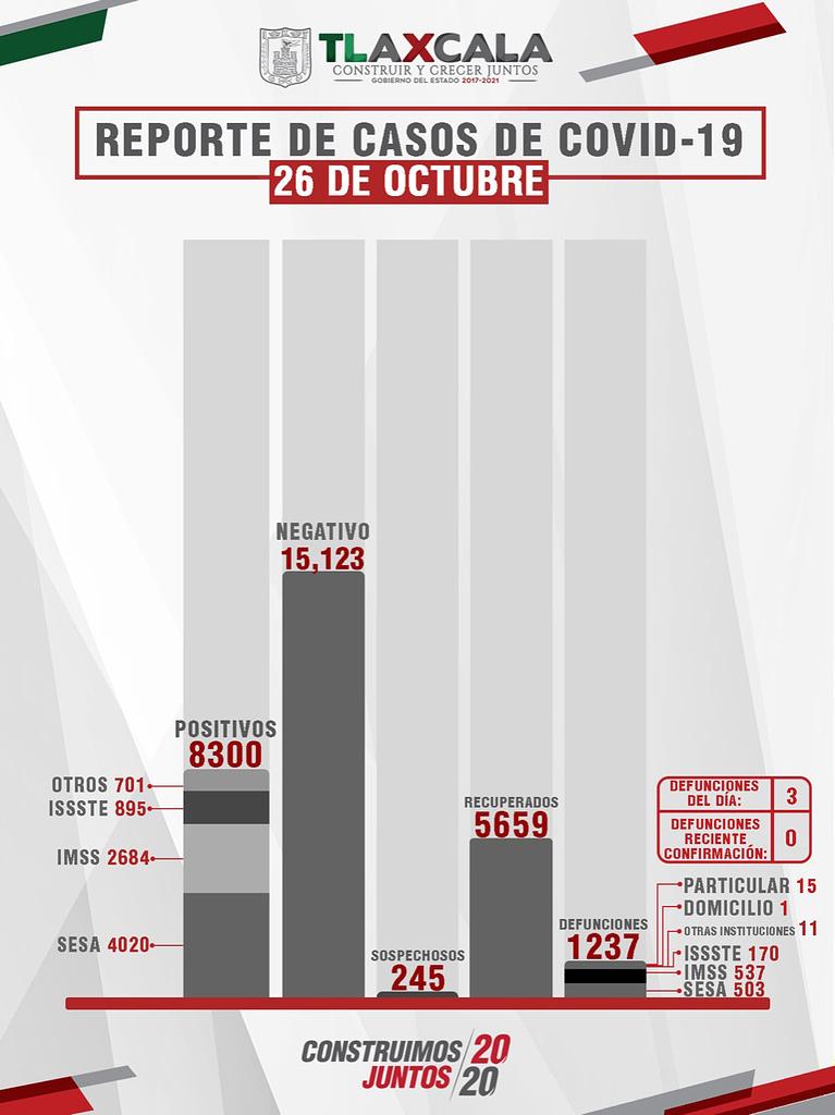 Confirma SESA 33 personas recuperadas, 3 defunciones y 21 casos positivos en Tlaxcala de COVID-19