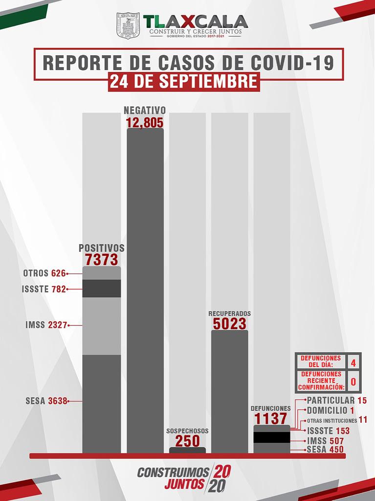 Confirma SESA 74 personas recuperadas, 4 defunciones y 34 casos positivos en Tlaxcala de COVID-19
