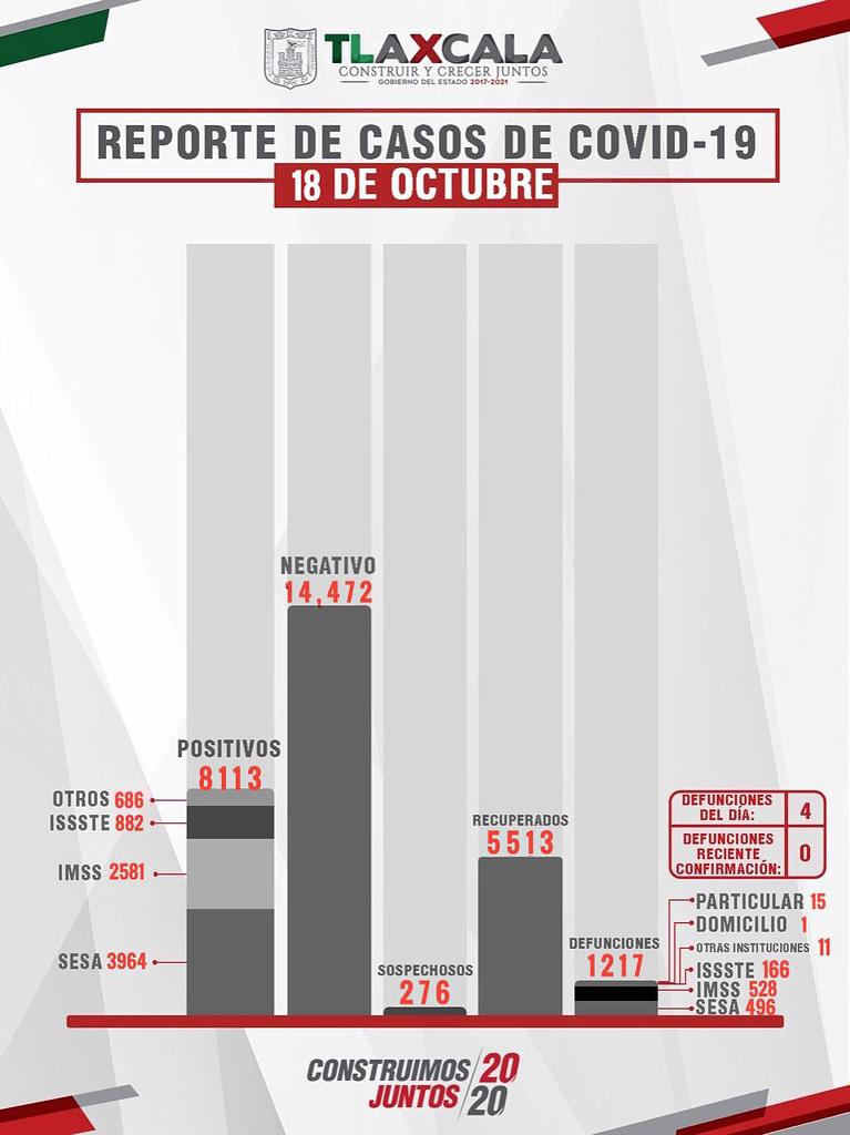 Confirma SESA 12 personas recuperadas, 4 defunciones y 20 casos positivos en Tlaxcala de COVID-19