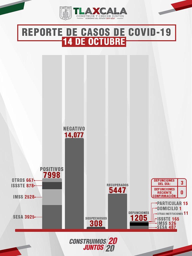Confirma SESA 14 personas recuperadas, 3 defunciones y 28 casos positivos en Tlaxcala de COVID-19